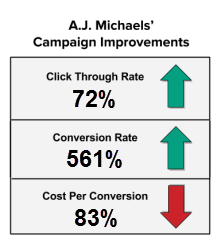 A.J. Michaels' Campaign Improvements