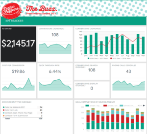The Buzz Digital Marketing Report Dashboard