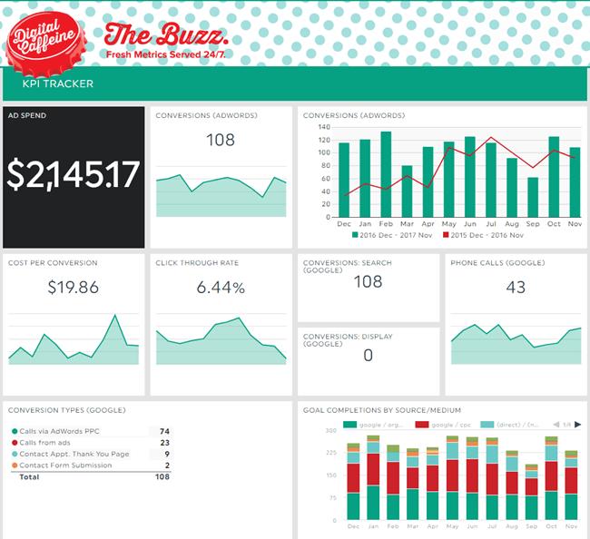 The Buzz Digital Marketing Report Dashboard