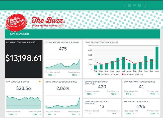 Digital Caffeine's Buzz Report brings monthly data on ad spend and ROI to our customer's fingertips.